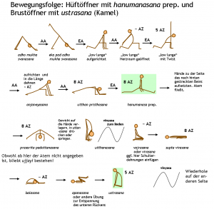 &#220;bungsfolge mit hanumanasana und ustrasana